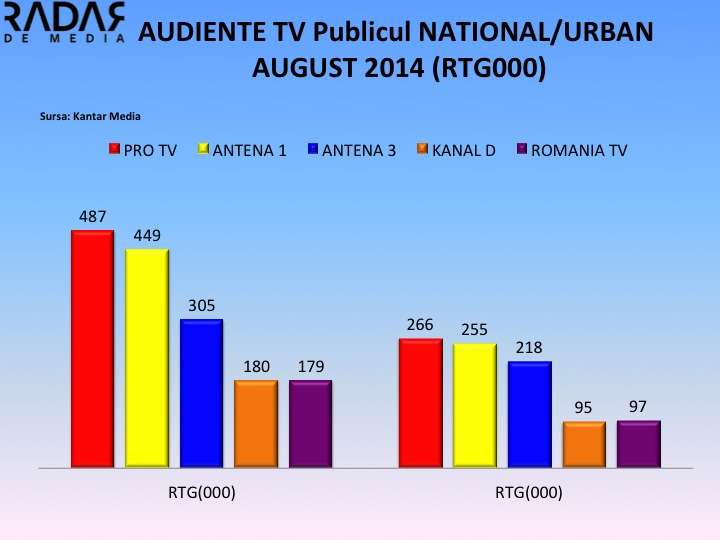 AUDIENTE GENERALE AUG 2014 RTG000 AUDIENTE GENERALE AUGUST 2014. PRO TV isi mentine pozitia de lider, TVR 1 cea mai mare scadere din top 10. Ce loc au ocupat Antena 1 si 3?