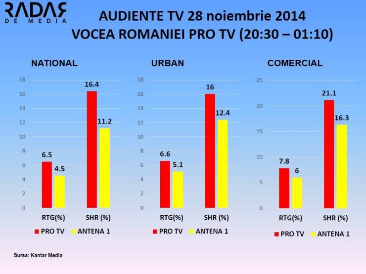 AUDIENTE 28 Nov 2014 VOCEA ROMANIEI pro tv