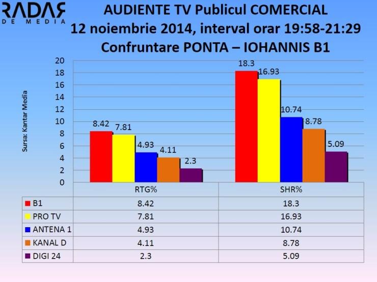Audiente tv 12 nov 2014 - dezbatere ponta iohannis b1 (1)