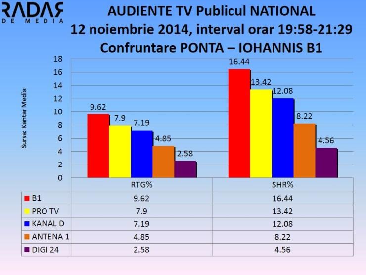 Audiente tv 12 nov 2014 - dezbatere ponta iohannis b1 (2)