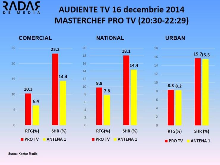 AUDIENTE 16 dec 2014 MASTERCHEF PRO TV