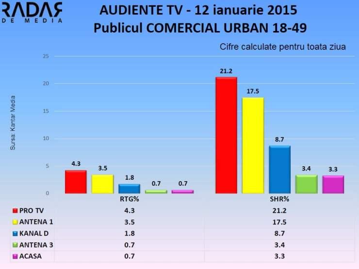 AUDIENTE TV 12 ianuarie 2015 publicul comercial (2)