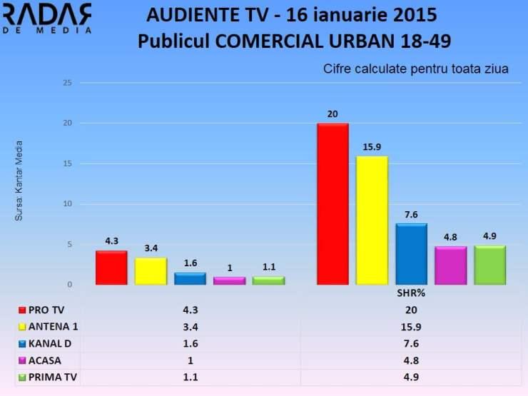 AUDIENTE TV 16 ianuarie 2015 publicul comercial