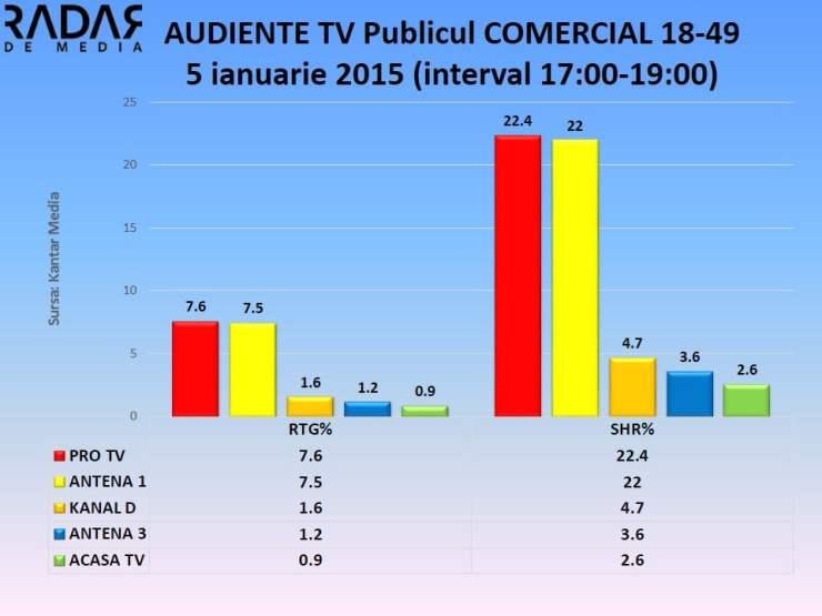 AUDIENTE TV 5 ianuarie 2015 - publicul comercial (2)