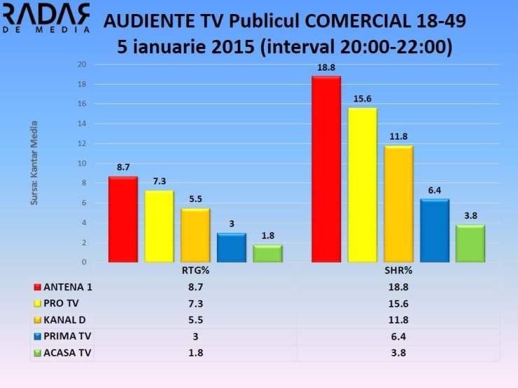 AUDIENTE TV 5 ianuarie 2015 - publicul comercial (4)