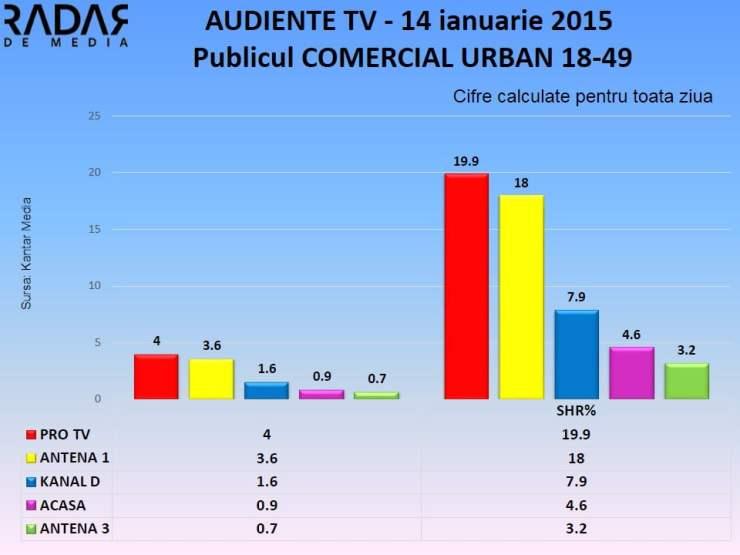 Audiente TV 14 ianuarie 2014 publicul comercial (2)