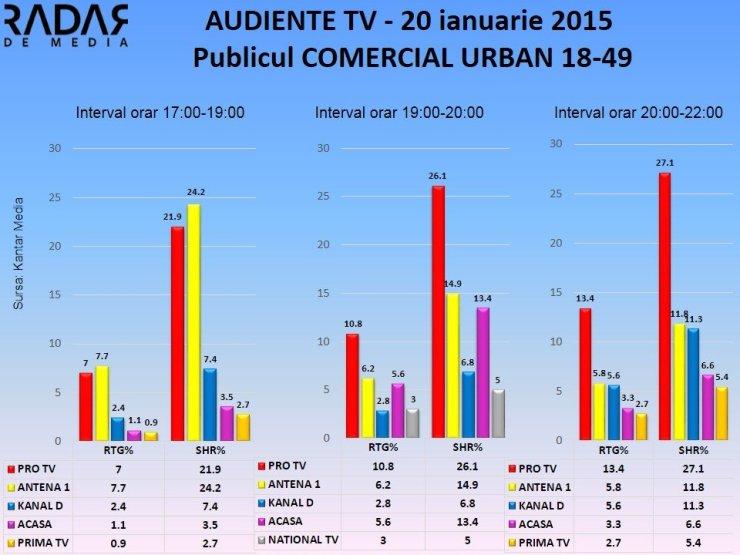 Audiente TV 20 ian 2015 publicul comercial (1)