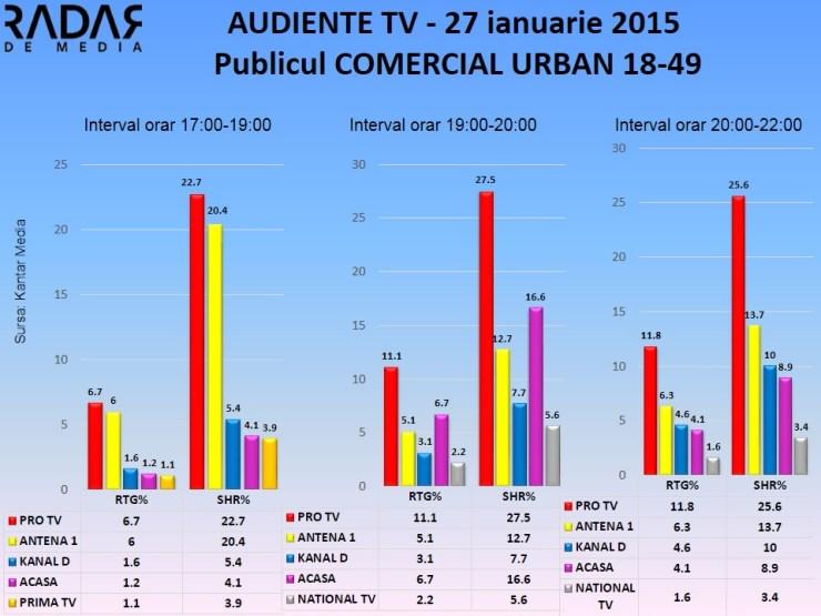 Audiente TV 27 ianuarie 2015 - publicul comercial  (2)