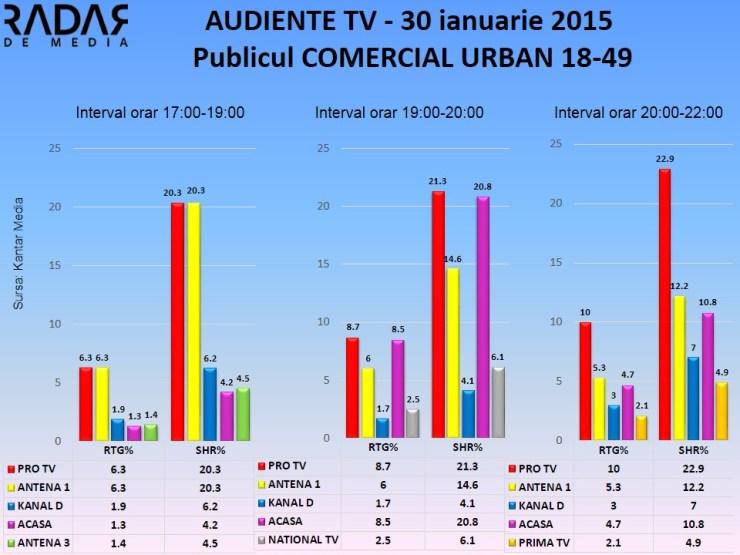 Audiente TV - 30 ianuarie 2015 - publicul comercial (1)