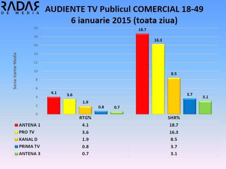 Audiente TV 6 ianuarie 2015 publicul comercial (1)