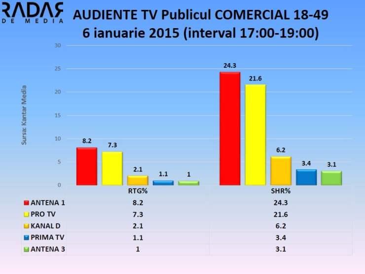 Audiente TV 6 ianuarie 2015 publicul comercial (2)