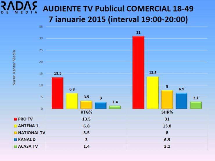 Audiente TV 7 ian 2015 publicul comercial (1)