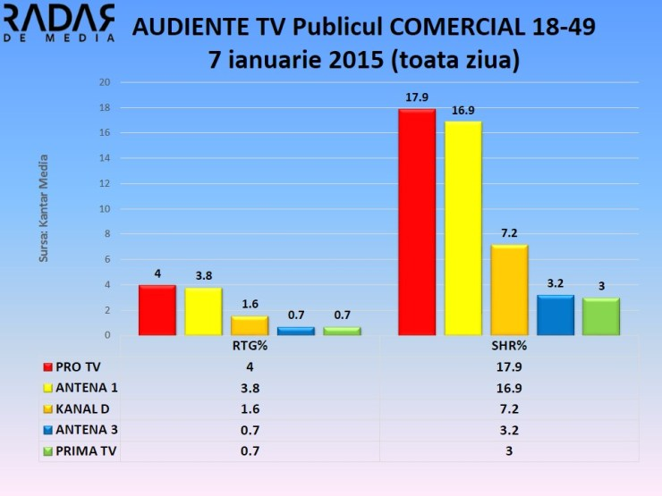 Audiente TV 7 ian 2015 publicul comercial (3)