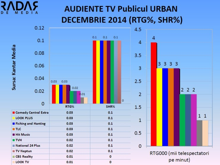 Audiente TV minim - decembrie 2014 (1)