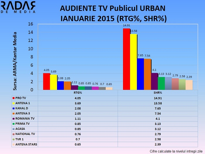 AUDIENTE TV IANUARIE 2015  (2) URBAN
