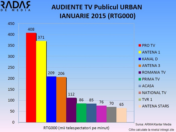 AUDIENTE TV IANUARIE 2015  (3) URBAN RTG000