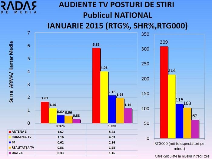 AUDIENTE TV POSTURI DE STIRI IANUARIE 2015 - publicul national (1)