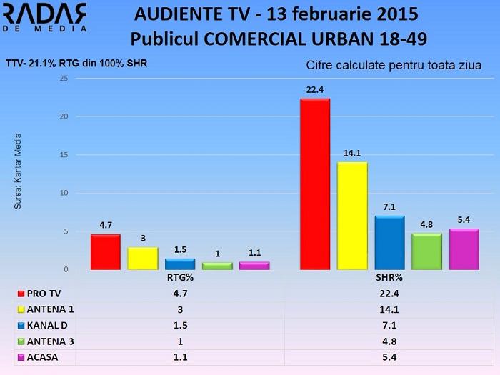 Audiente TV 13 februarie 2015 - Publicul comercial (1)