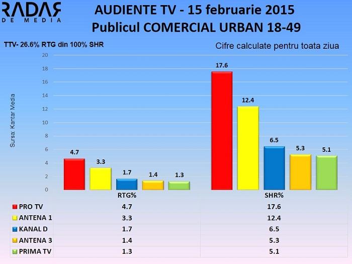 Audiente TV 15 februarie 2015 - publicul comercial (1)