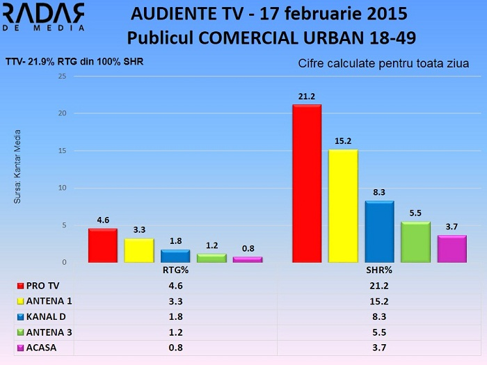 Audiente TV 17 februarie 2015 - publicul comercial (2)