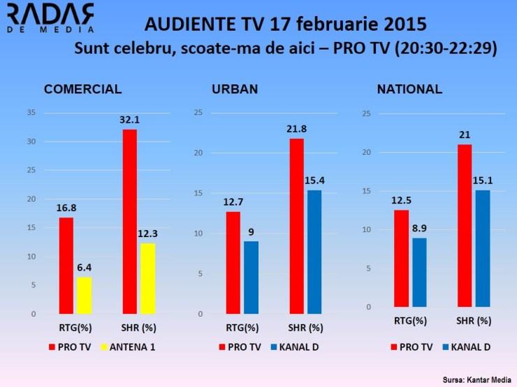 Audiente TV 17 februarie Sunt celebru scoate-ma de aici pro tv
