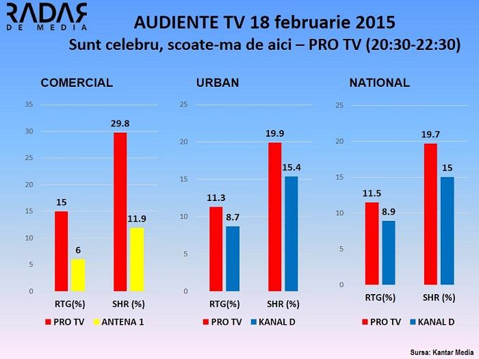 Audiente TV 18 februarie Sunt celebru scoate-ma de aici pro tv