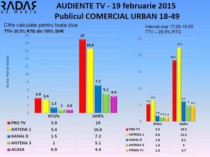 Audiente TV 19 februarie 2015 - publicul comercial (1)