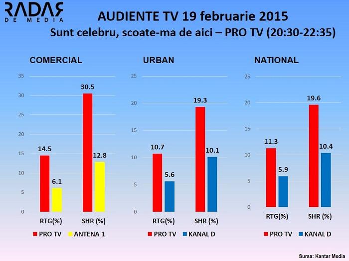 Audiente TV 19 februarie Sunt celebru scoate-ma de aici pro tv