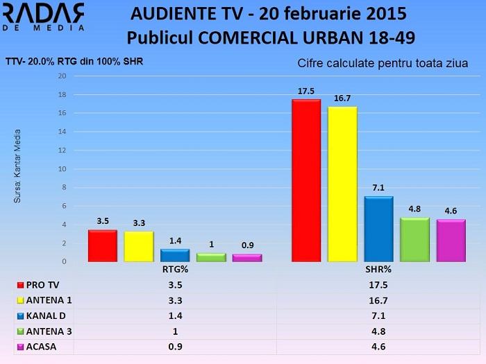 Audiente TV 20 februarie 2015 - publicul comercial (2)