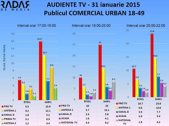 Audiente TV 31 ianuarie 2015 - publicul comercial (2)