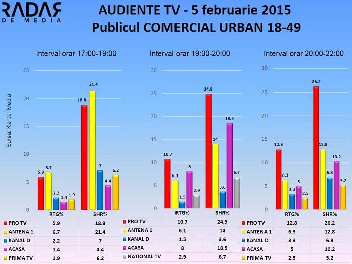 Audiente TV 5 februarie 2015 - publicul comercial (1)