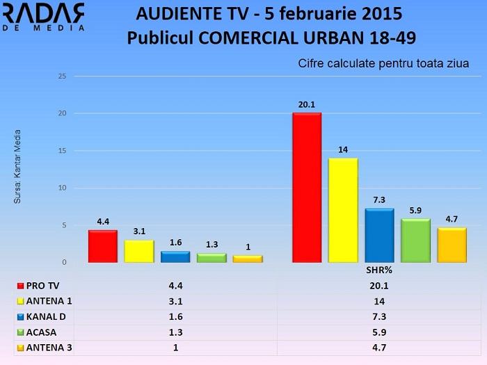 Audiente TV 5 februarie 2015 - publicul comercial (2)