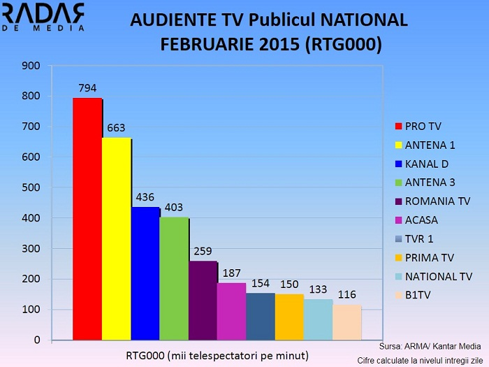 AUDIENTE TV GENERALE FEBRUARIE 2015  - publicul national (1)