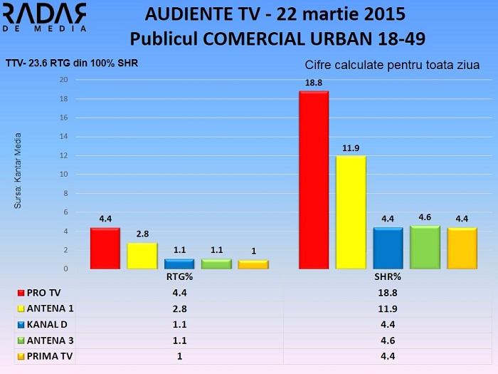 Audiente TV 22 martie 2015 - publicul comercial (1)