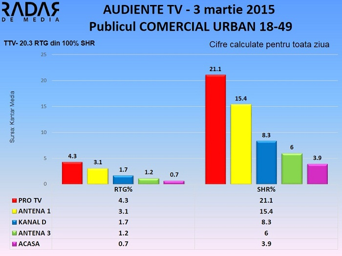 Audiente TV 3 martie 2015 - publicul comercial (1)