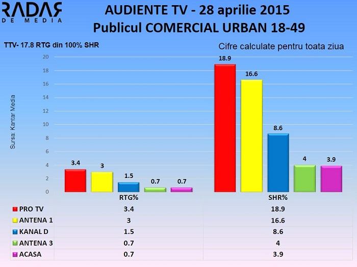Audiente TV 28 aprilie 2015 - publicul comercial (2)