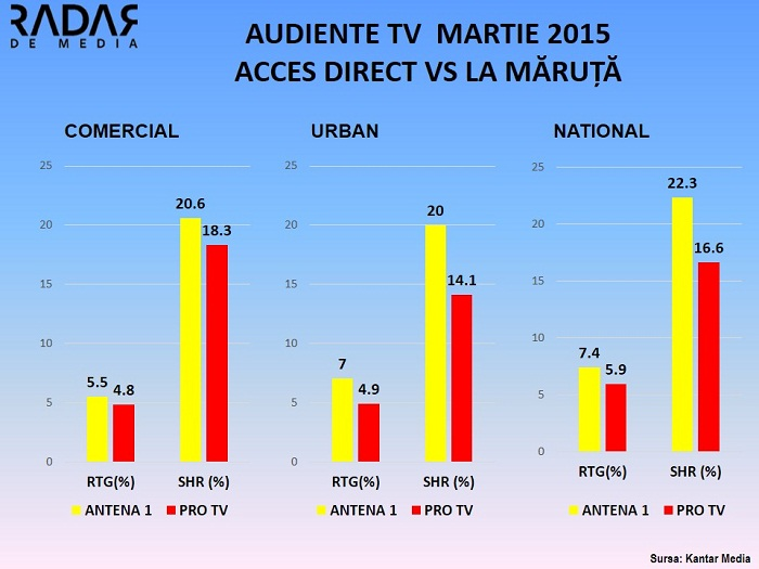 Audiente TV martie 2015 - Acces Direct vs La Maruta