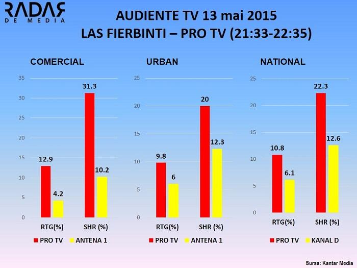 Audiente 13 MAI - LAS FIERBINTI  PRO TV