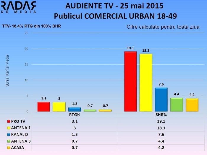 Audiente 25 mai 2015 - publicul comercial (2)