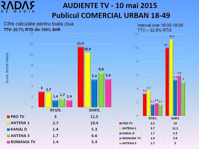 Audiente TV 10 mai 2015 - publicul comercial (1)