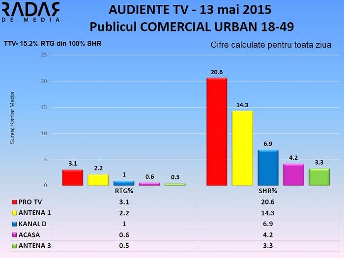 Audiente TV 13 mai 2015 - publicul comercial (2)