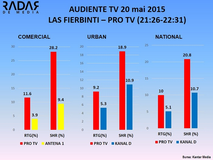 Audiente TV 20 mai 2015 - LAS FIERBINTI PRO TV