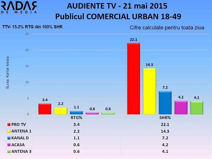 Audiente TV 21 mai 2015 - publicul comercial (2)