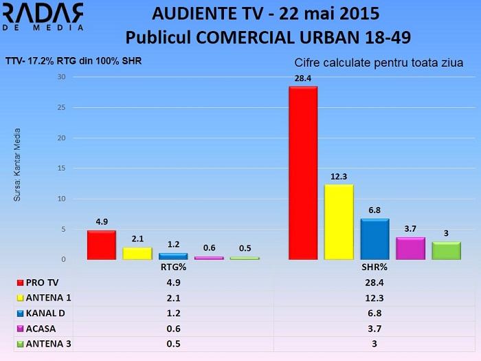 Audiente TV 22 mai 2015 - publicul comercial (1)
