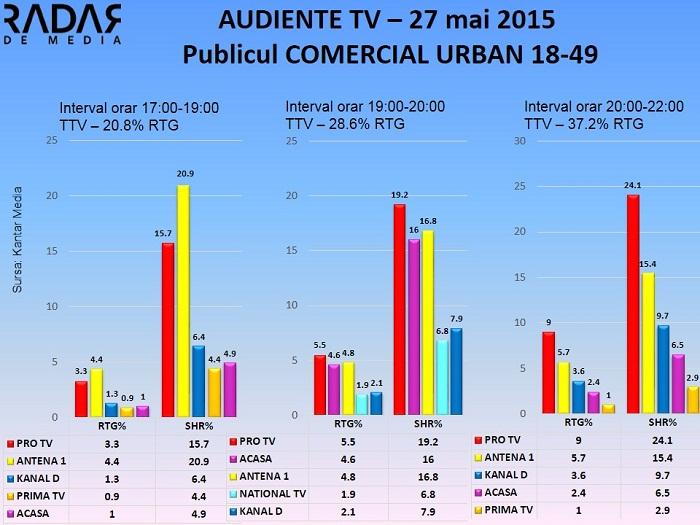 Audiente TV 27 mai 2015 - publicul comercial (2)