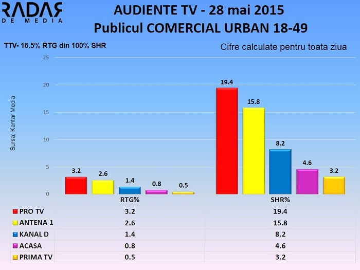 Audiente TV 28 mai 2015 - publicul comercial (2)