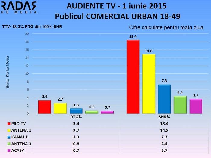 Audiente TV 1 iunie 2015 (1)