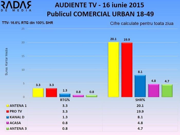 Audiente TV 16 iunie 2015 - publicul comercial (2)