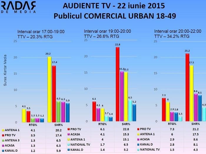 Audiente TV 22 iunie 2015 - publicul comercial  (1)