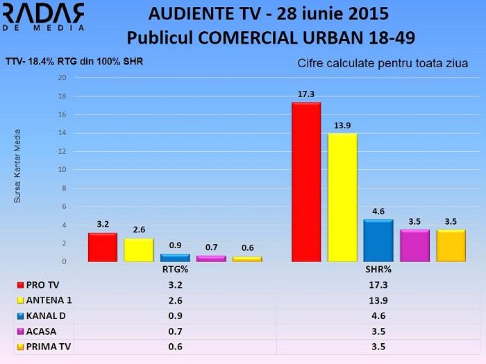 Audiente TV 28 iunie 2015 - publicul comercial (2)